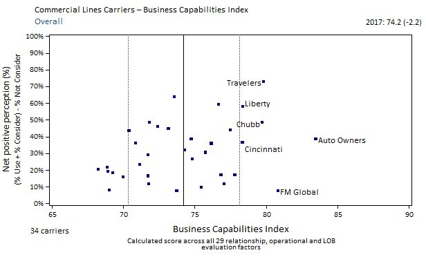 Where do commercial insurers rank across these two axes?