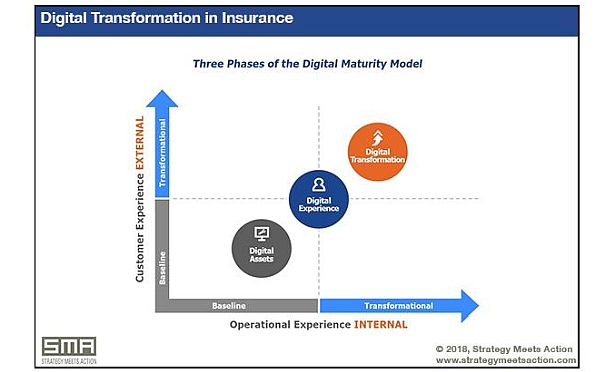 3 phases of the Insurance Digital Maturity Model