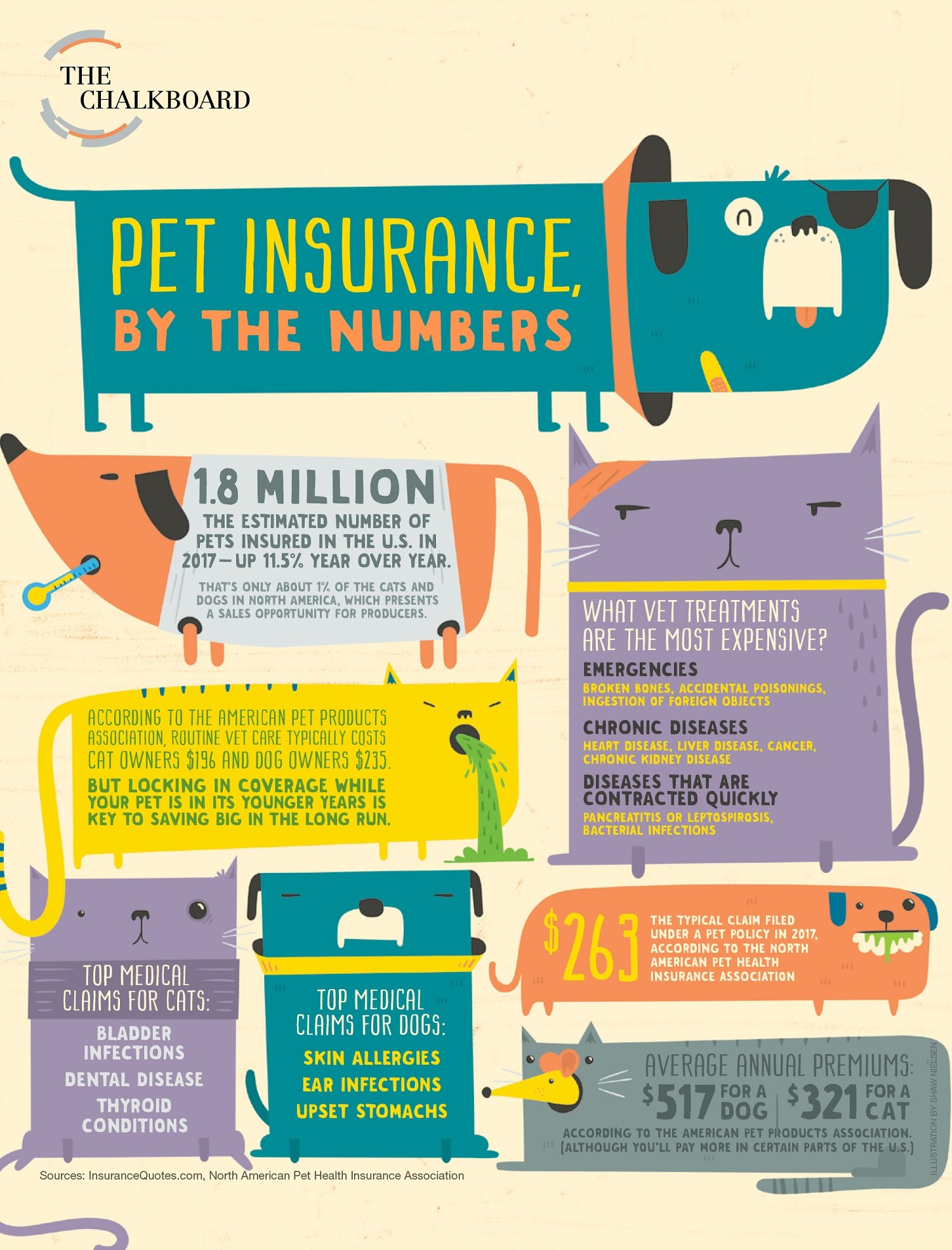 "May 2018 Chalkboard Infogeraphic from National Underwriter Property & Casualty magazine, ""Pet Insurance By the Numbers."""