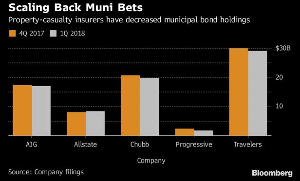 P&C insrers have decreased muni bond holdings