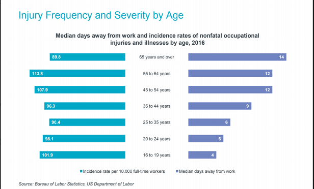 The most dangerous time for employees is generally their first year on the job, but data from the Bureau of Labor Statistics shows that workers 65 and older take the most days away from work after a nonfatal occupational injury or illness in 2016.