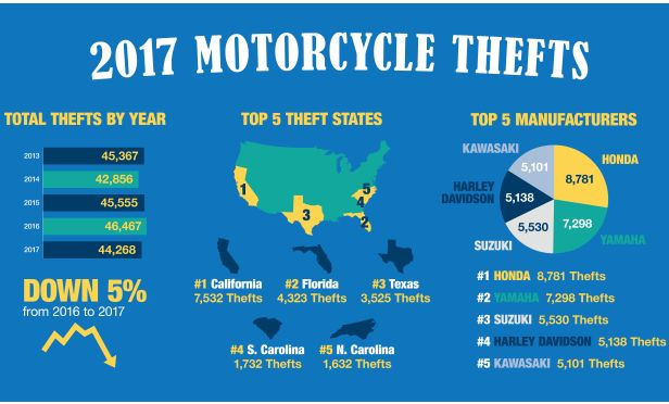 motorcycle thefts
