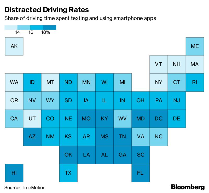 Distracted Driving Rates