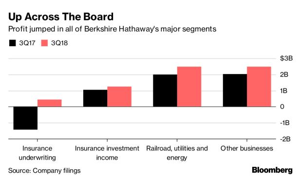 Berkshire Hathaway's Q3 profit