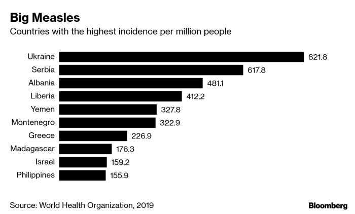 Countries with the highest incidence of measles per million people.