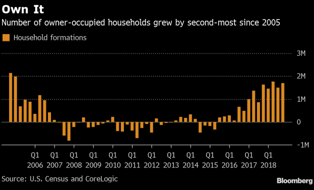 Number of owner-occupied households grew by second-most since 2005