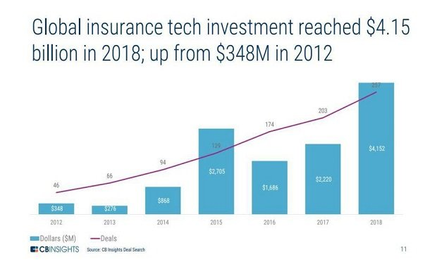 "Source: CB Insights. ""Insurance Trends to Watch in 2019."" CB Insights Research, 2019."
