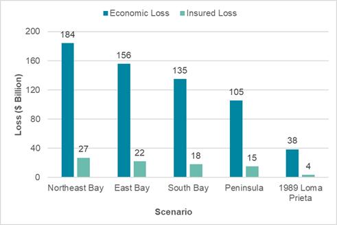 Economic and insured losses for each scenario compared to the modeled 1989 Loma Prieta loss based on present exposure. The losses are shown in USD billion. (Photo: RMS)
