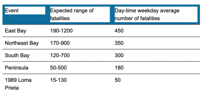 Modeled range of fatalities and the day-time weekday average for the scenarios and the 1989 Loma Prieta Earthquake. (Graph: RMS)