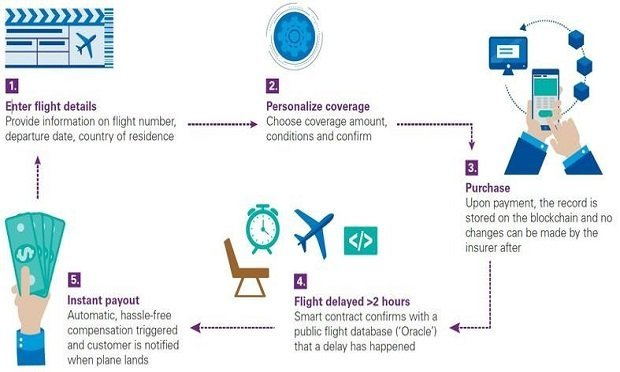 Fizzy is an automated parametric flight delay insurance platform launched by AXA in 2017. It provides one example of how smart contracts can automate the insurance process. (Graphic: Created by KPMG and provided by this contributor for publication.)