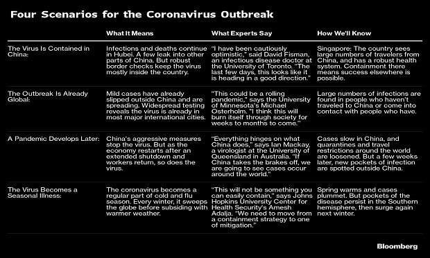 Four Scenarios for the Coronavirus Outbreak