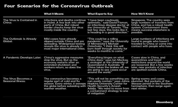 Four Scenarios for the Coronavirus Outbreak