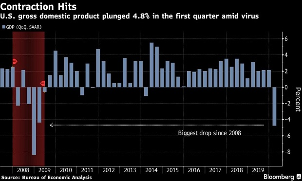U.S. GDP from 2008-2020. (Chart: Bloomberg)
