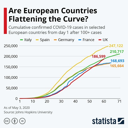Are European countries flattening the curve?
