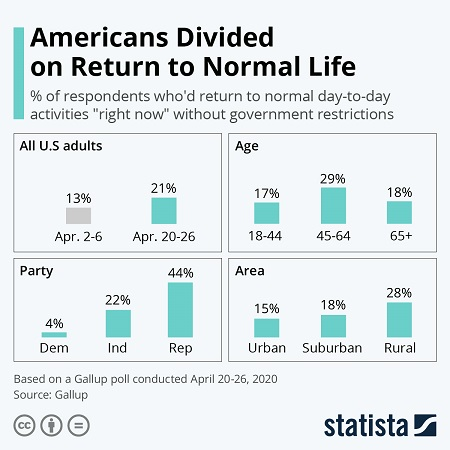 Americans divided on return to normal life