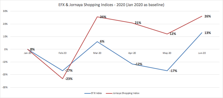 Consumer shopping activity on comparison shopping websites increased dramatically starting in mid-March and continued at a brisk pace into May and June, according to Jornaya and Equifax. (Provided image)