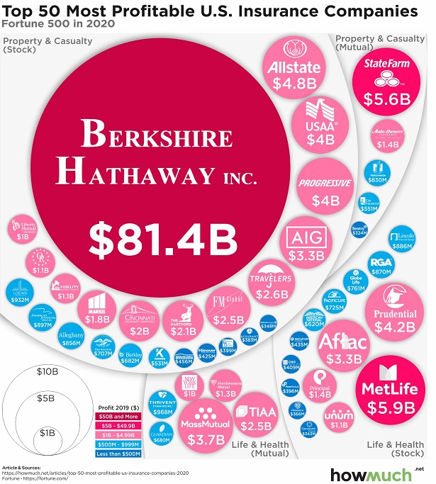 The 50 most profitable U.S. insurance companies ...