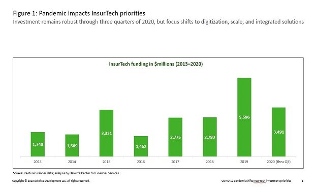 InsurTech investment remains robust through three quarters of 2020, but focus shift to digitization, scale and integrated solutions. (Source: Deloitte)