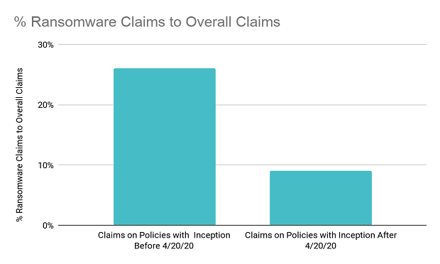 The graph above represents claims that were received between late-April and early-September 2020. (Provided for publication by Corvus Insurance)