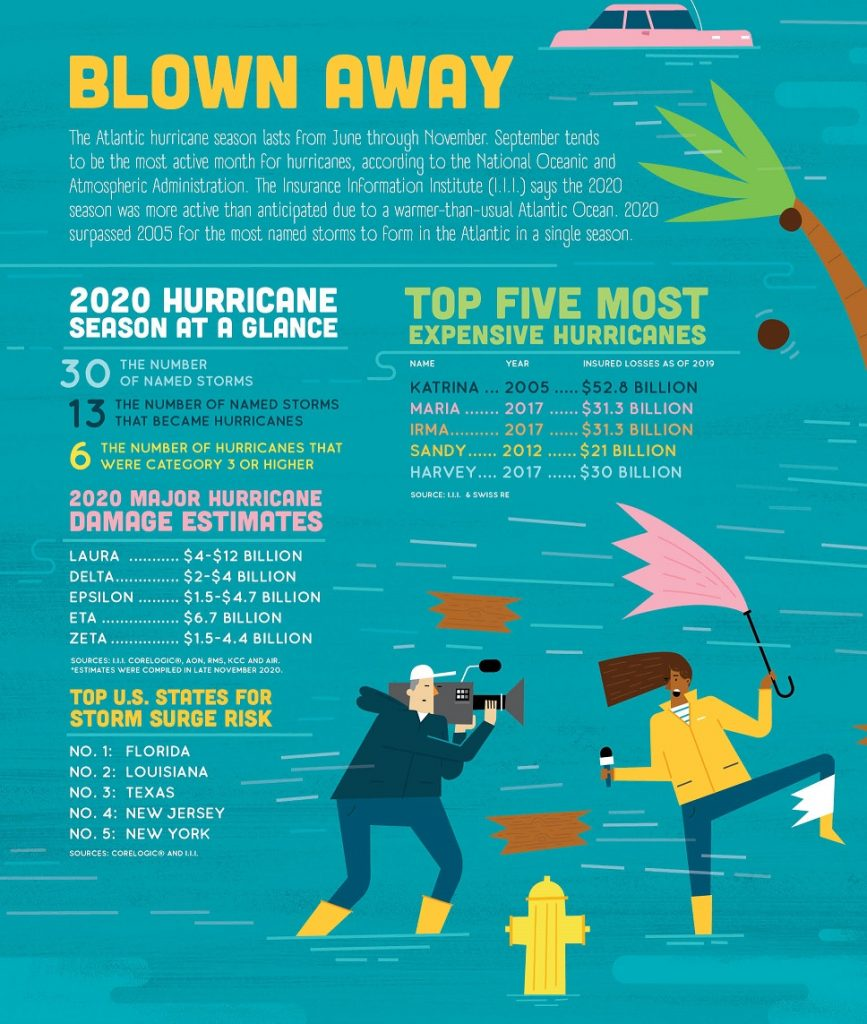 """Blown Away: 2020 Hurricane Season at a Glance"" is an illustration by Shaw Nielsen from the December 2020 issue of NU Property & Casualty magazine."