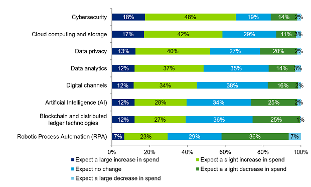 Insurers are reassessing their technology investment priorities. Note that percentages may not add up to 100. (Source: Deloitte Center for Financial Services' Global Outlook Survey 2020)