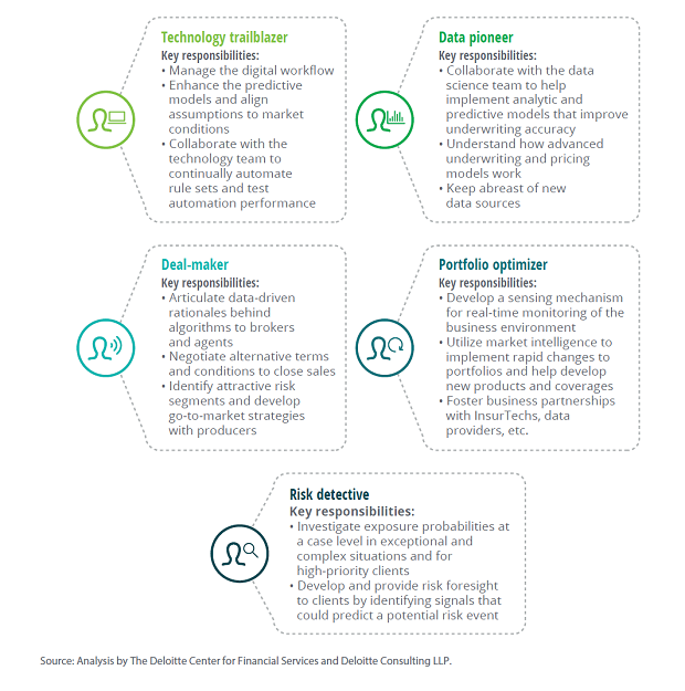 Figure 1: What will an exponential underwriter do? Gain an understanding the five personas. (Image provided by Deloitte.)