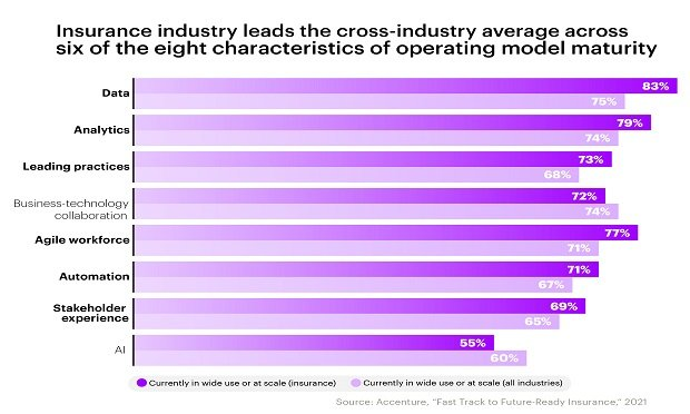 Today, one in ten insurers say they have reached the threshold of future-ready operations. Three years ago, no insurers identified as future-ready. (Graphic provided by Accenture)