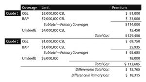 Coverage Layers Fcs Insurance