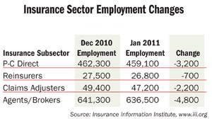 Insurance Sector Employment Levels