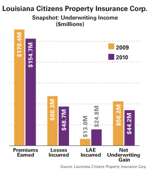 Louisiana Citizens Underwriting Income