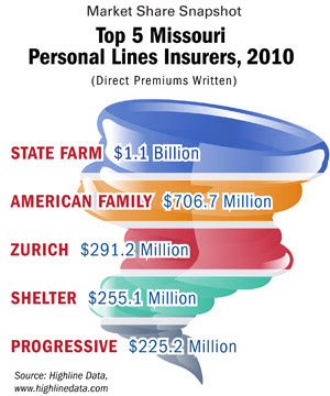 Top 5 Missouri Personal Lines Insurers, 2010