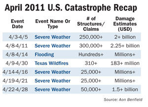 April 2011 Catastrophe Recap