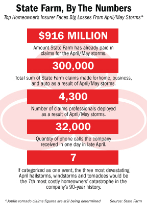 State farm phone number claims