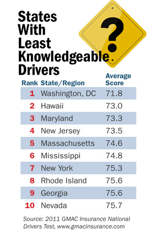 Least Knowledgeable Drivers
