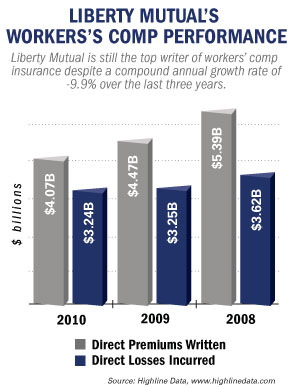 Liberty mutual says it has evaluated hundreds of thousands of lost