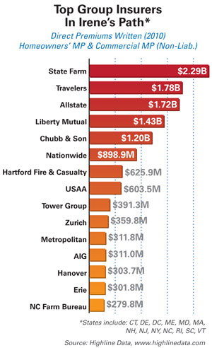 Top Insurers in Irene's Path