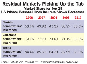 Residual Market Trends