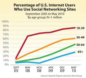 U.S. internet users