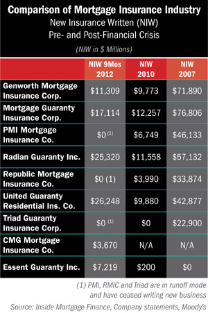 mortgage articles 2013