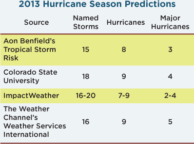 Chance of Major Hurricane Landfall in 2013 | PropertyCasualty360