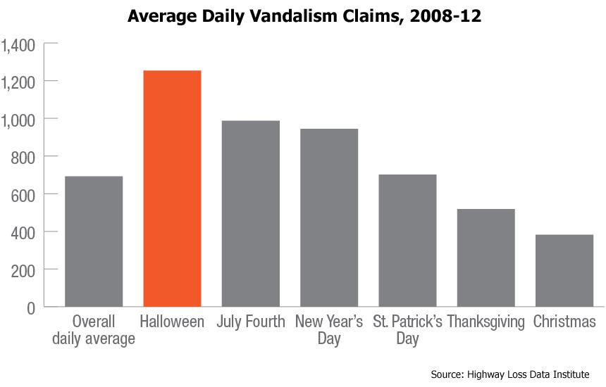 HLDI: Vehicle Vandalism Peaks on Halloween ...