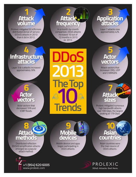 Top 10 Denial of Service Attack Trends | PropertyCasualty360