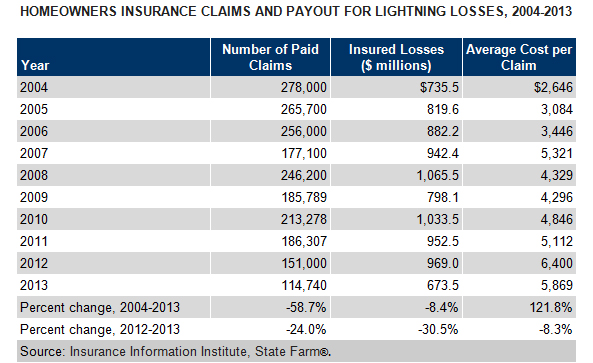 State Farm Property And Casualty Insurance