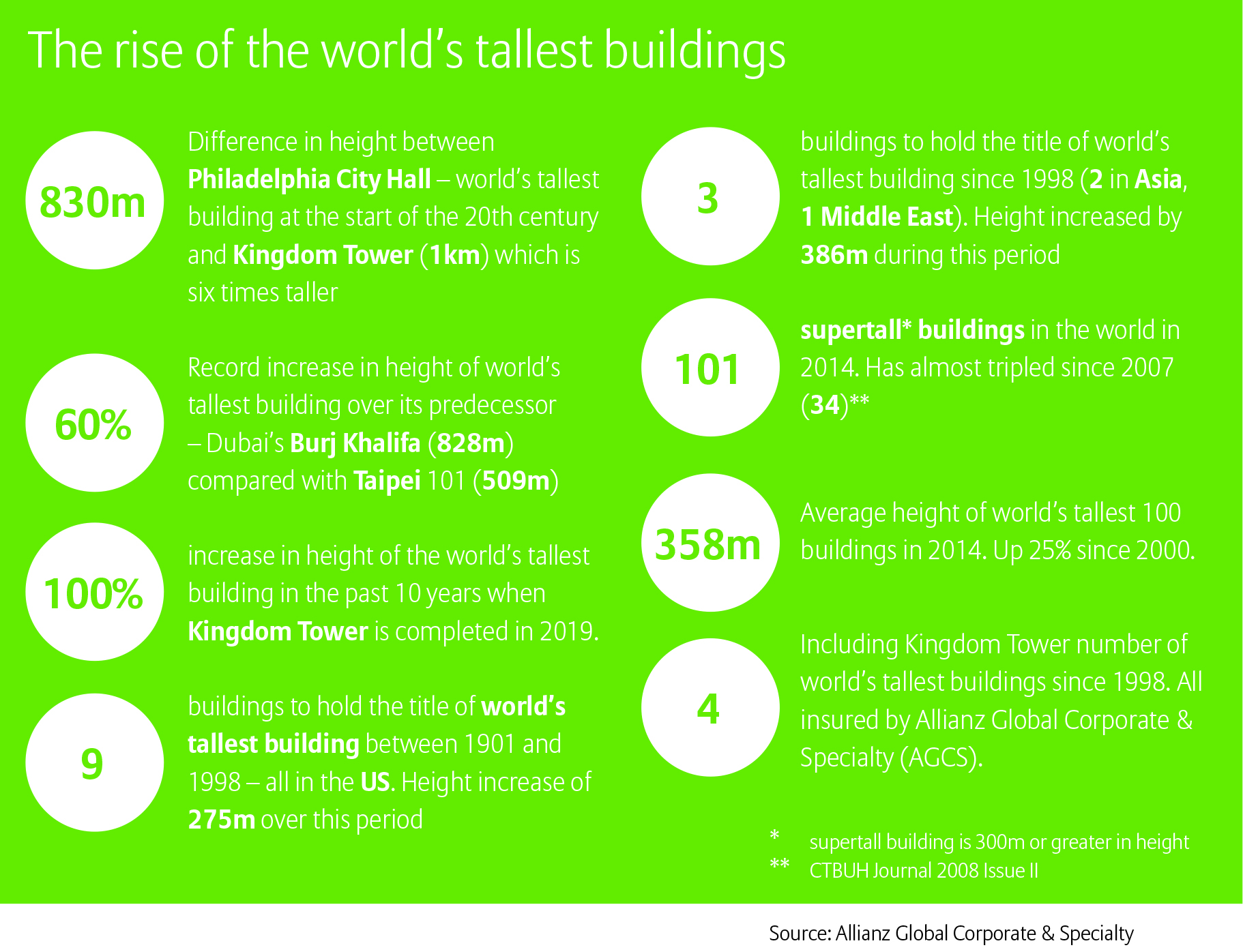 Infograph on supertall buildings