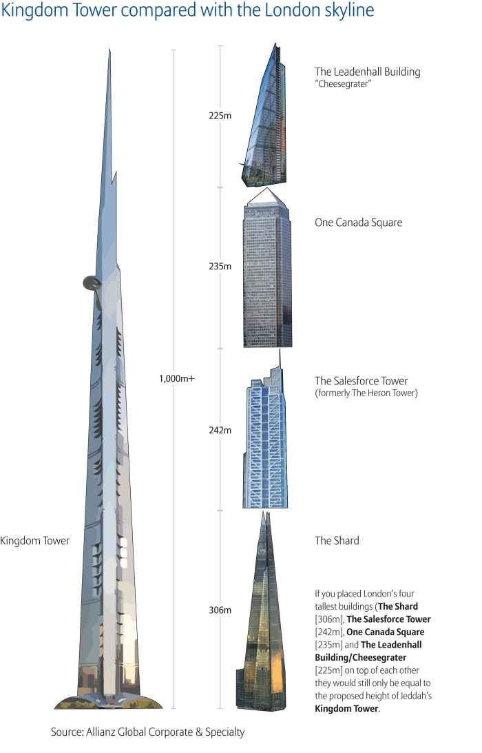 Infograph on the scale of the Kingdom Tower