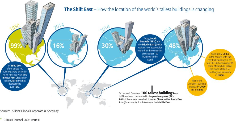 Infograph on the changing geogaphy of the world's tallest buildings