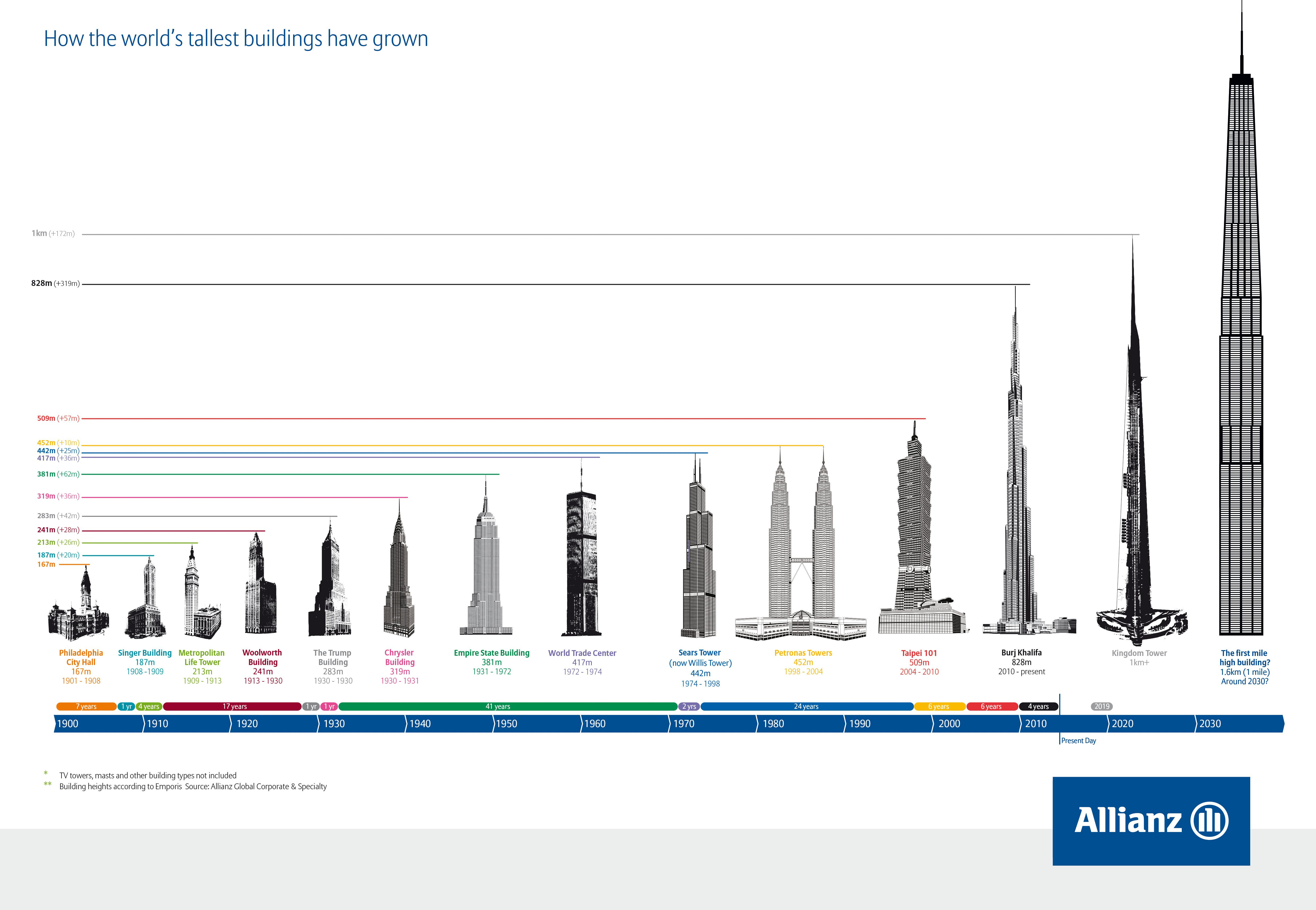 Infograph on the timeline of supertall skyscraper construction
