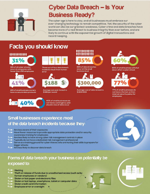 Infographic Is Your Business Ready For A Cyber Data