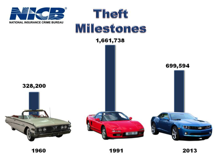 an analysis of high rate of auto theft Motor vehicle theft: an analysis of recovered vehicles in the fraser valley amanda v mccormick, darryl plecas, and irwin m cohen  used by auto thieves, and the profile of auto thieves there has been a lack of research  remote dumpsites this is especially important, given that the high rate of vehicle recovery in the current study (89.