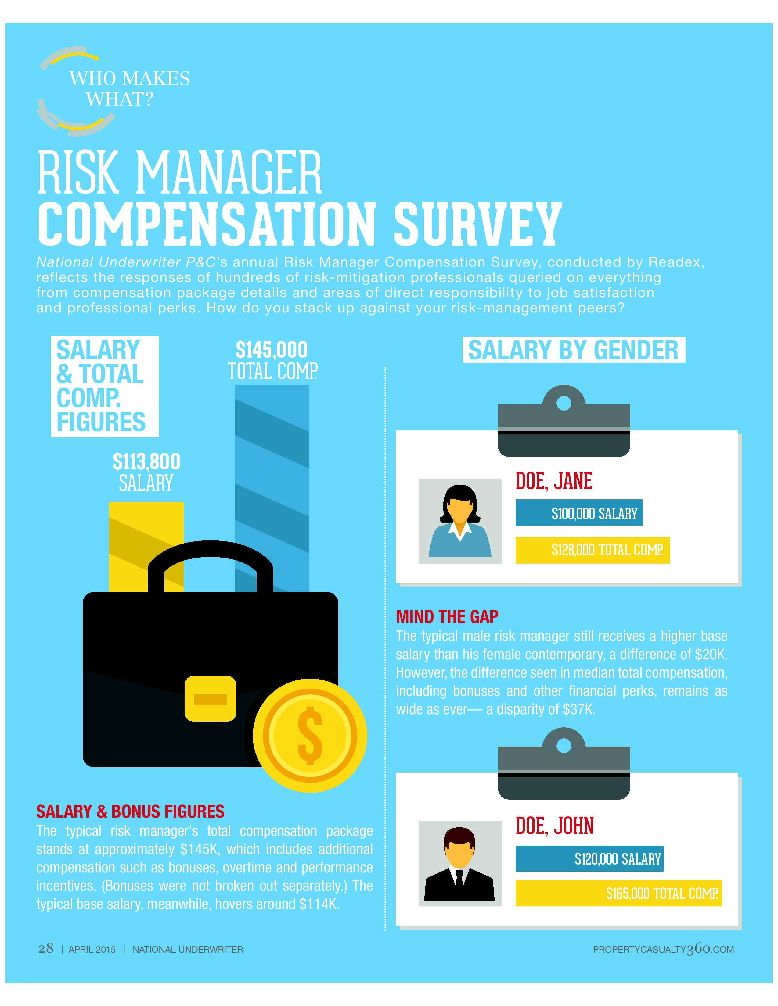 how do you rank the results of nu s risk manager related check out how things have changed since last year nu s 2014 risk manager compensation survey